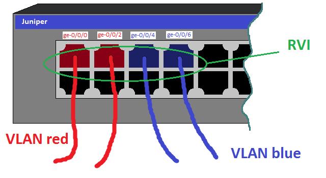 Juniper - Маршрутизация между VLAN на одном коммутаторе